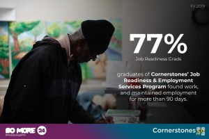 Infographic showing 77% of graduates of Cornerstones found work for more than 90 days